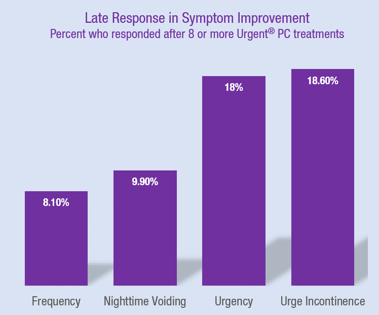 Chart showing how many Urgent PC patients are late responders