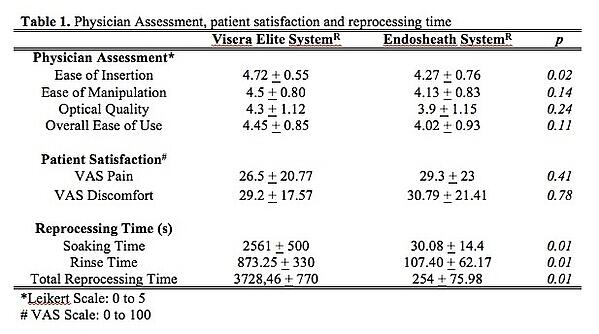 Physician Assessment, patient satisfaction and reprocessing time
